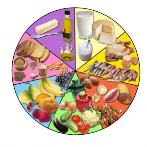 Calippo dieta disociada